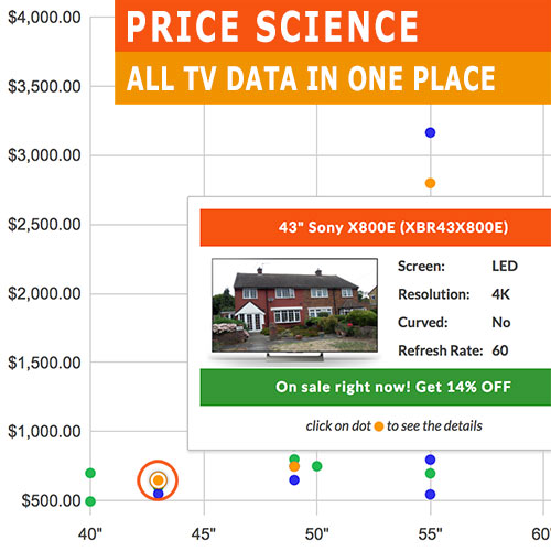 All TV Prices and Deals at one place!